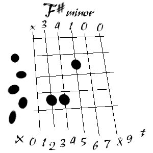 guitar chord f sharp  F Sharp Chord Guitar