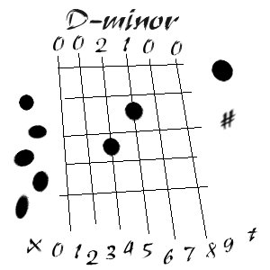 fretdminor